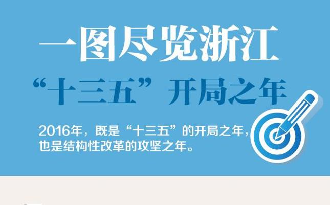 """""""十三五""""开局之年:一图尽揽浙江"""