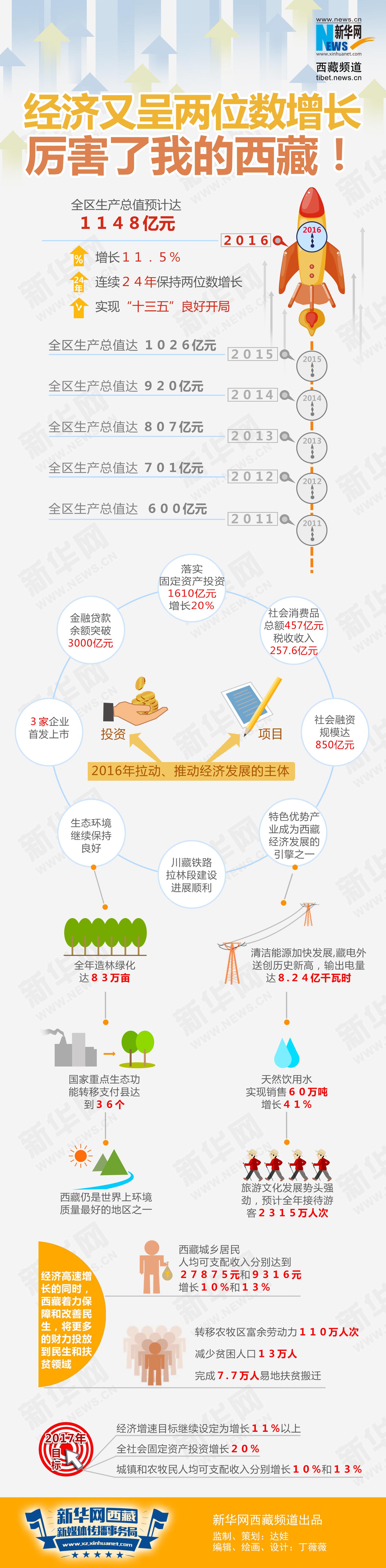 数据新闻:一图看懂2016西藏经济年报