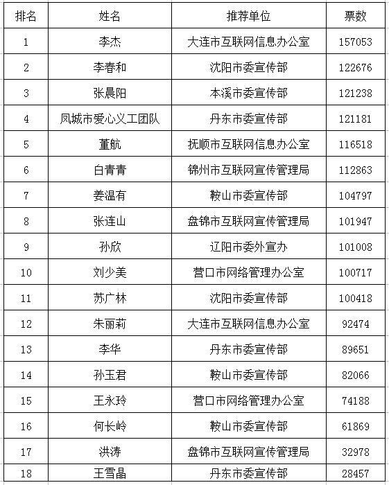 """""""中国网事·感动辽宁""""2017第一季度十大感动人物揭晓"""