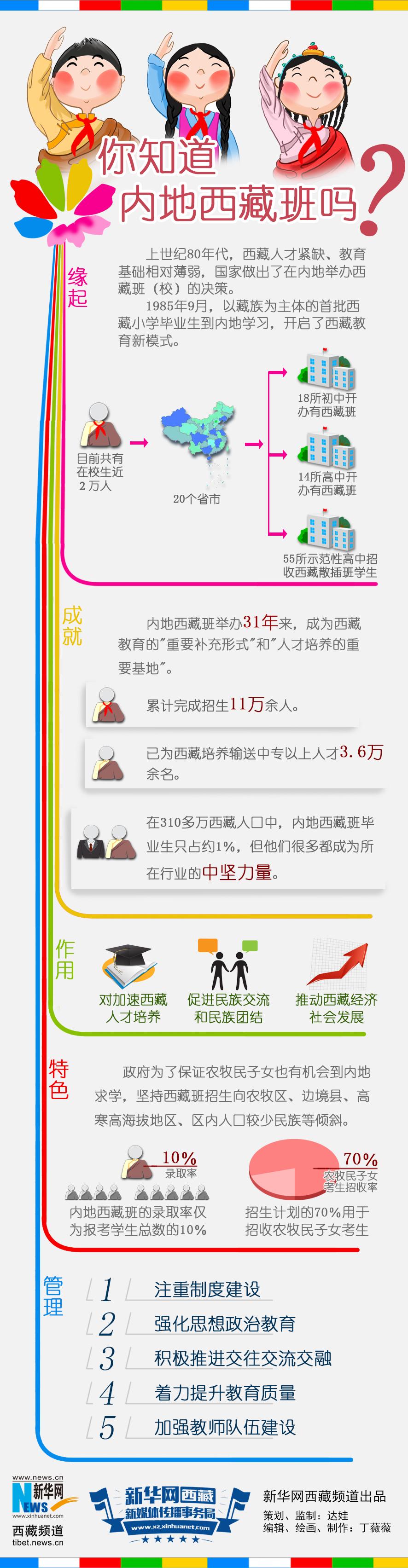 """数据新闻:一图读懂""""内地西藏班"""""""