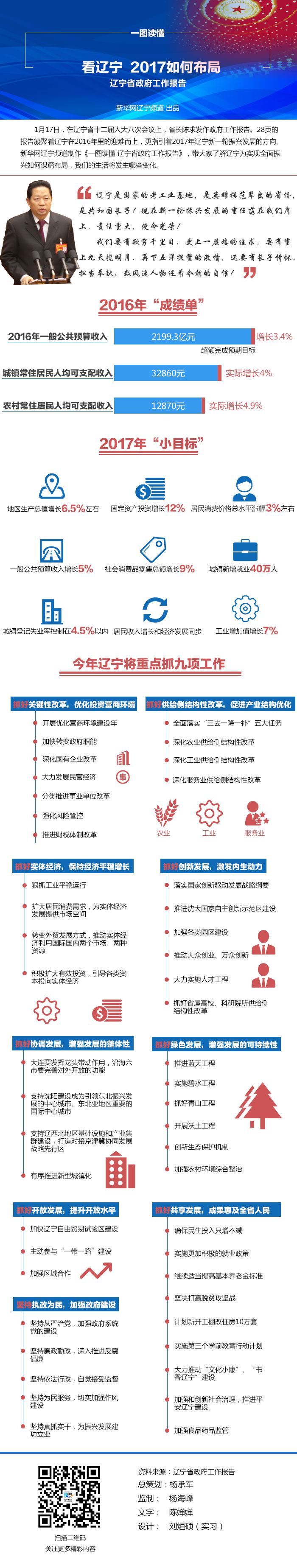 【一图读懂】看辽宁  2017如何布局