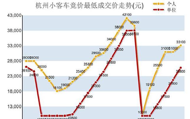 个人最低成交价33100元 浙A车牌2月竞价涨2100元