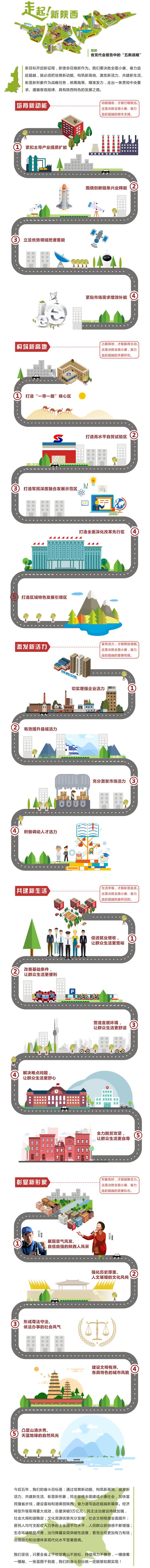"""图解省十三次党代会报告中的""""五新战略"""""""