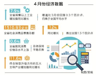 """河南发布4月份经济运行数据 全省经济""""稳""""中有""""进"""""""