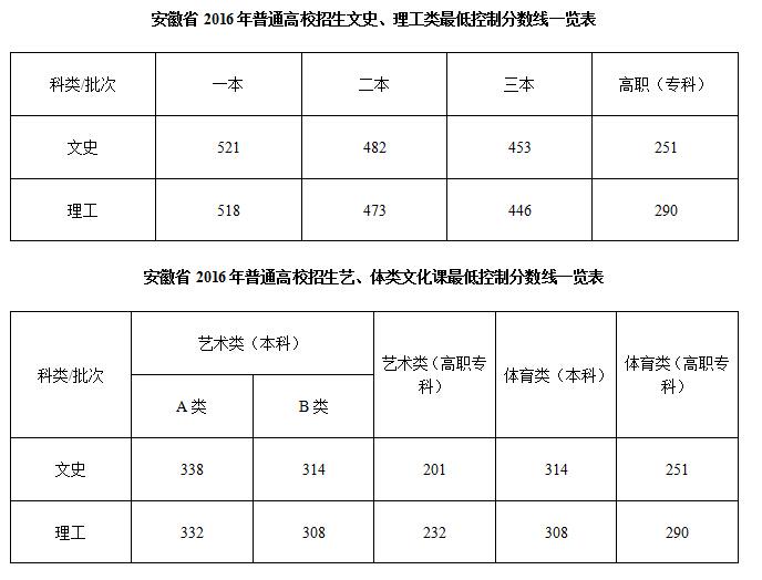 2016年安徽高考分数线:理科一本518分 文科一本521分