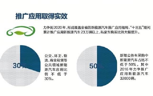 """瞄准新能源汽车巧借互联网风口 浙产汽车""""超车""""忙"""