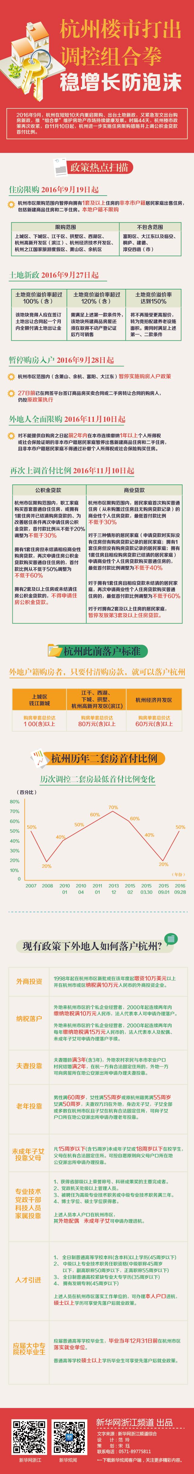 杭州楼市打出调控组合拳:稳增长防泡沫
