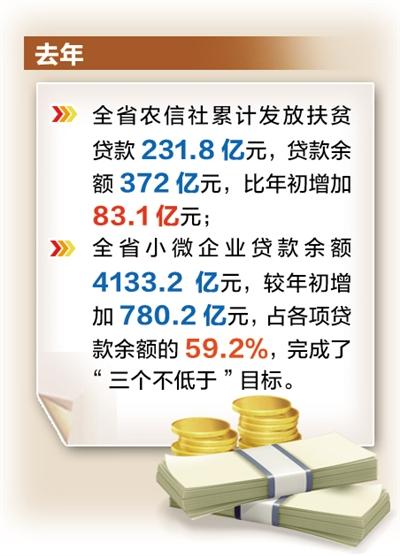 今年河北省农信社将持续加大信贷投放力度