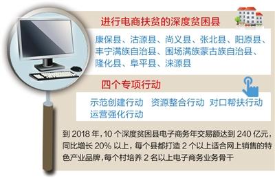 河北省出台工作方案 在10个深度贫困县开展电商扶贫
