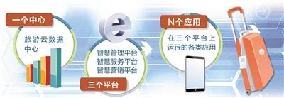 河北省实施旅游云建设行动计划