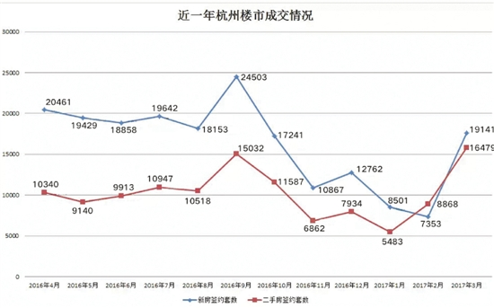 时隔半年,杭州二手房成交量再创历史