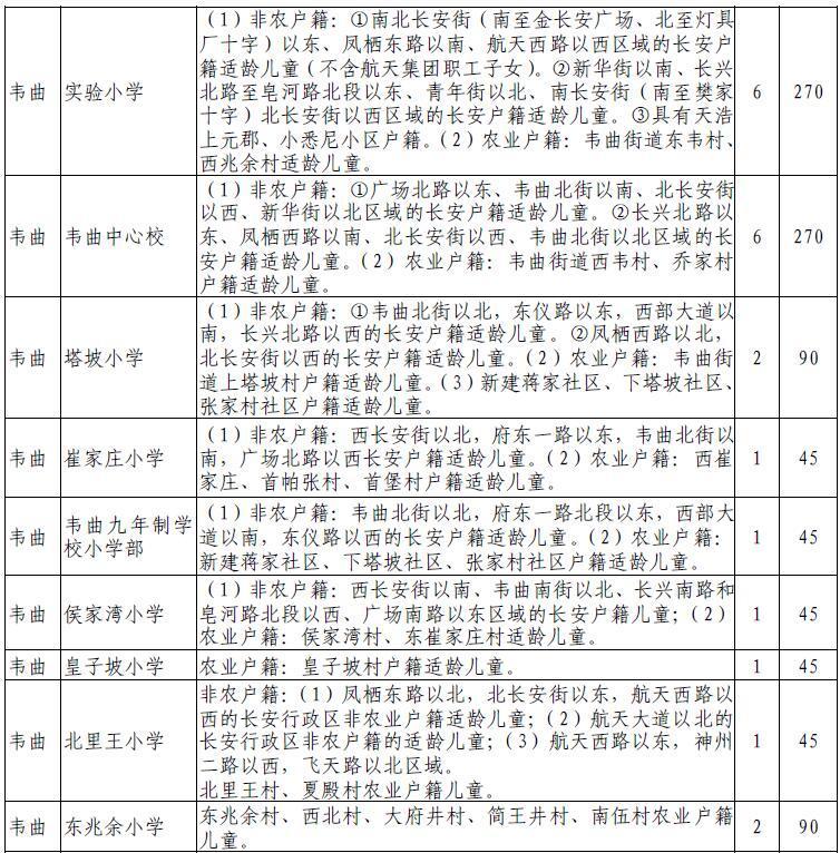 2017年西安长安区义务教育学段学区划分一览表