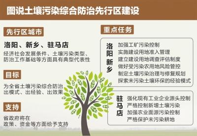 河南:土壤污染防治三市先行先试