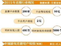 网红当道:超五成平台为娱乐直播