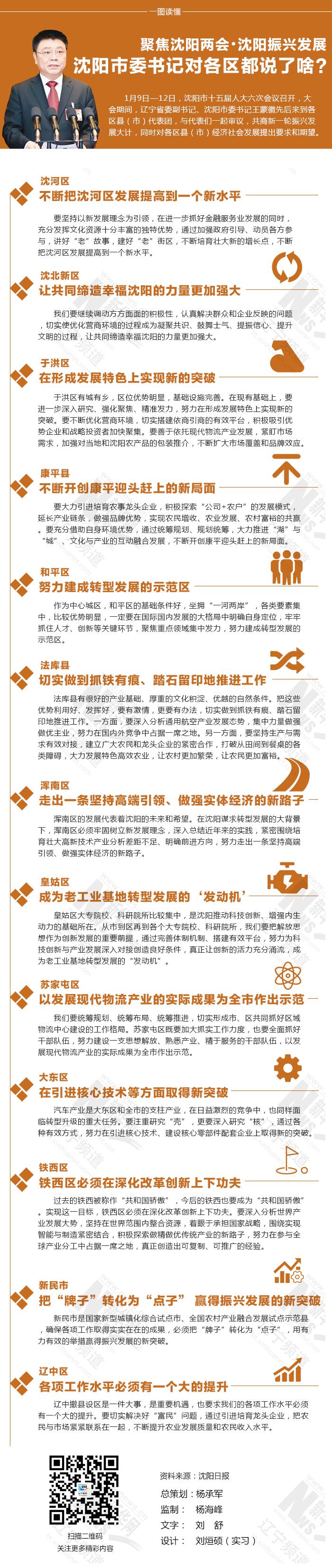 【一图读懂】聚焦沈阳两会·沈阳振兴发展——沈阳市委书记对各区都说了啥?