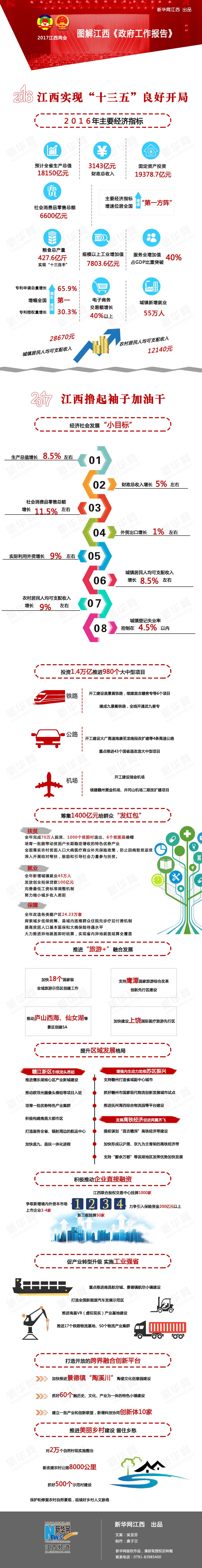 江西:一图看懂2017《政府工作报告》