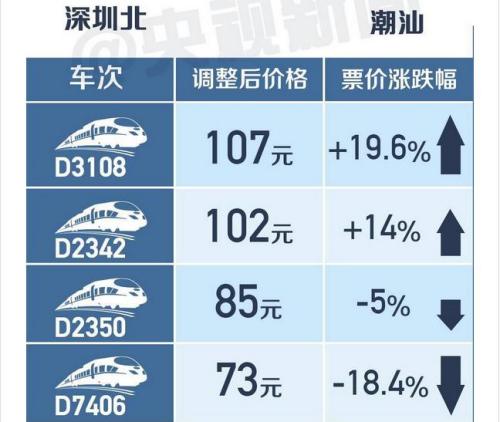 中国高铁明起首次跨省调价 乘客该如何选车次?