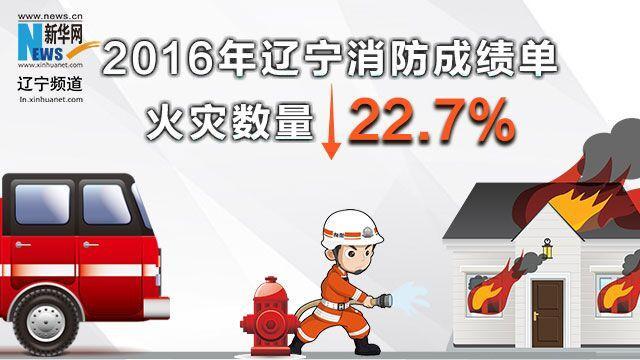 2016年辽宁消防成绩单:火灾数量下降22.7%