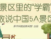 """景区里的""""学霸"""" 数说中国5A景区"""