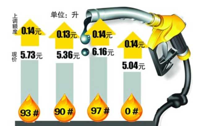 安徽油价今起上调 93#汽油升涨0.14元