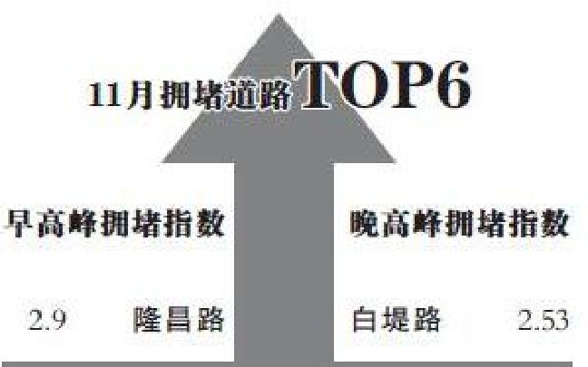 11月天津交通情况:早晚高峰隆昌路白堤路最堵