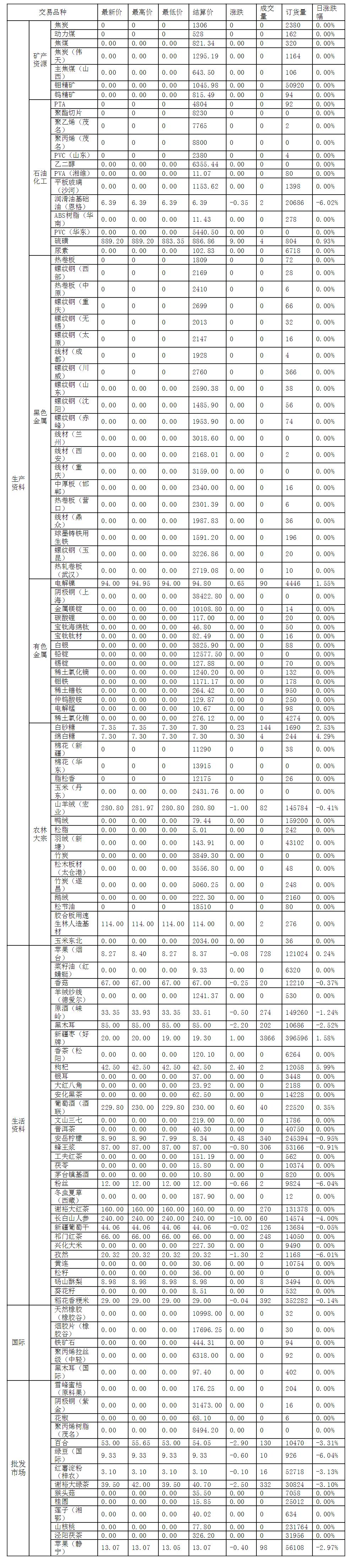 2016年12月7日渤海商品交易所每日行情