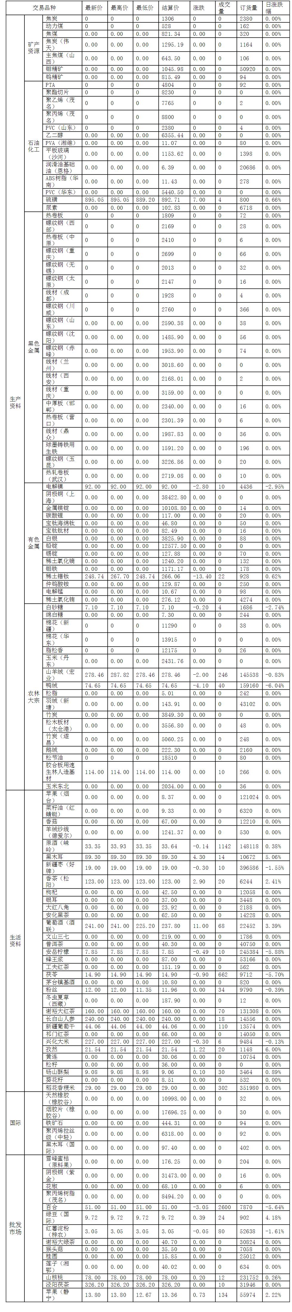 2016年12月8日渤海商品交易所每日行情