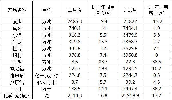 """11月,山西12种主要工业产品产量""""二降十升"""""""
