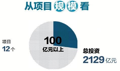 省发改委负责人详解7900多亿投向哪怎么投 厚植实体经济新动能