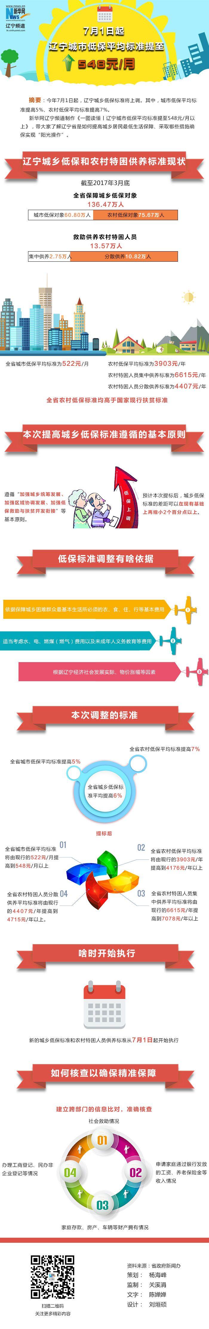 辽宁城市低保平均标准提至548元/月以上