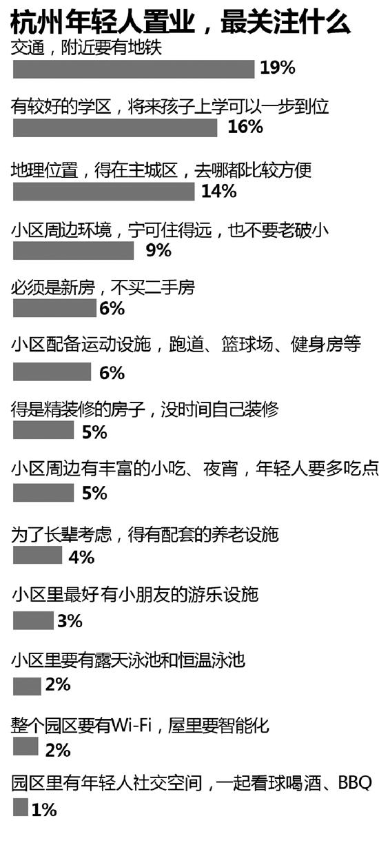 有个性的千禧一代成杭州购房主力