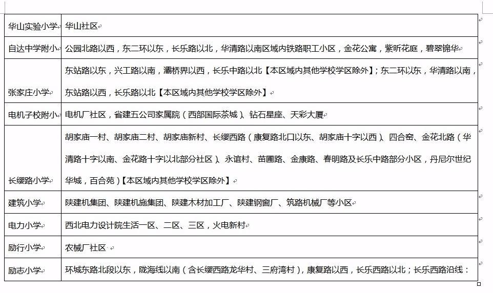 2017年西安新城区义务教育学段学区划分一览表