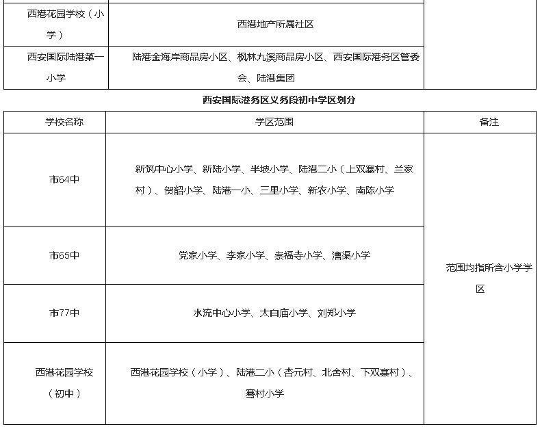 2017年西安国际港务区义务教育学段学区划分一览表