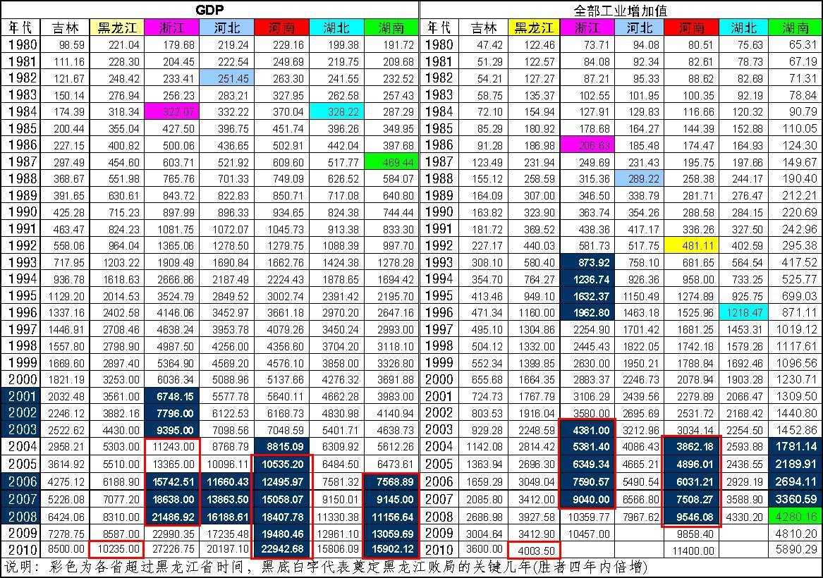 2013上半年gdp_中国gdp_中国gdp总量历年排名