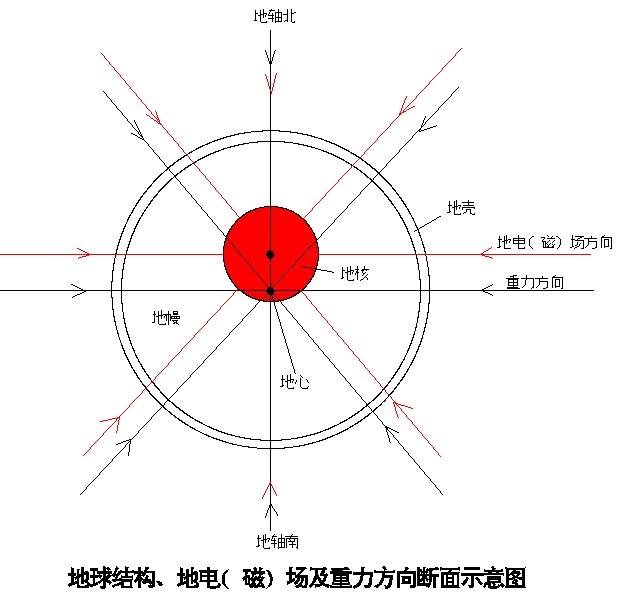 地球结构,地电(磁)场及重力方向示意图
