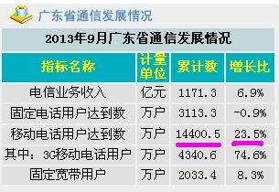 各省人均收入排名_中国各省收入排名
