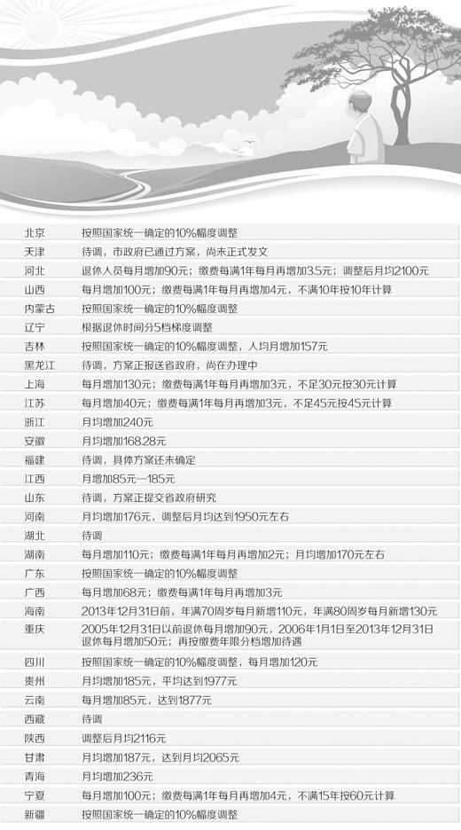 【转载】一片涨声!25省份已上调企业养老金 今年各地均再提10 - 大唐贵人 - tangguiwen的博客