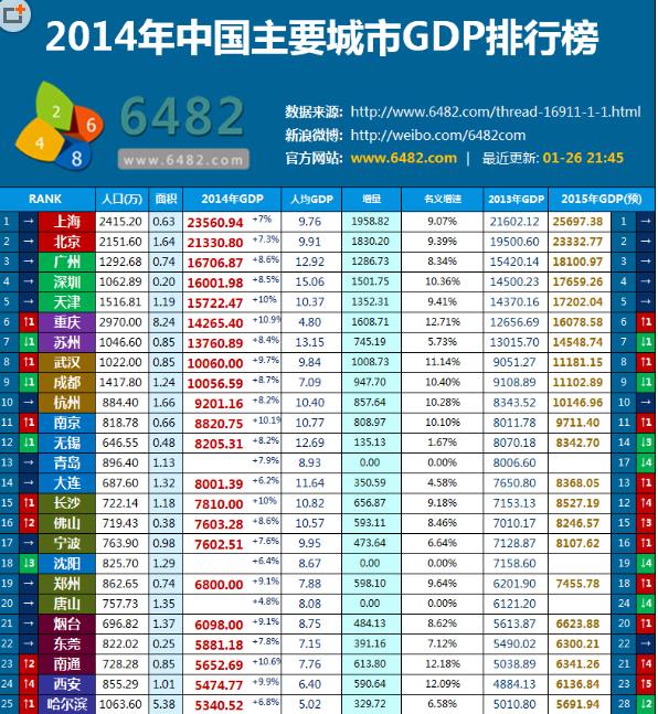 全国城市gdp排名_2019中国城市gdp排名
