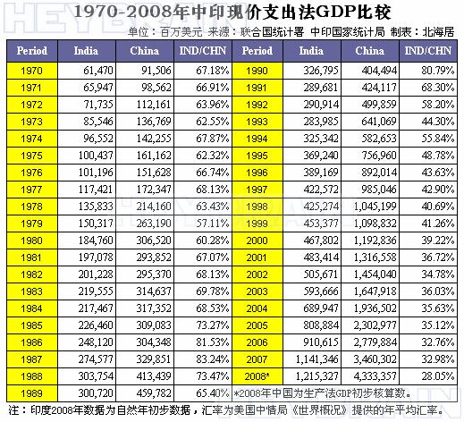 中国gdp增长率_2008年奥运会_中国2008年gdp总量