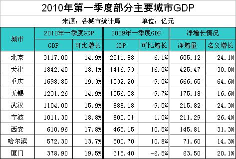 2016年第三季度gdp_2016年gdp_2010年1季度gdp
