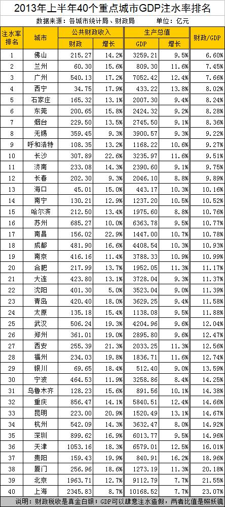 2013上半年城市gdp_中国gdp_gdp上升