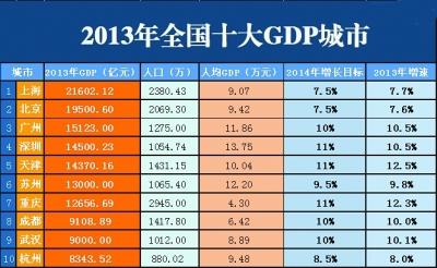 中国2018年gdp总量_重庆市2018人均gdp