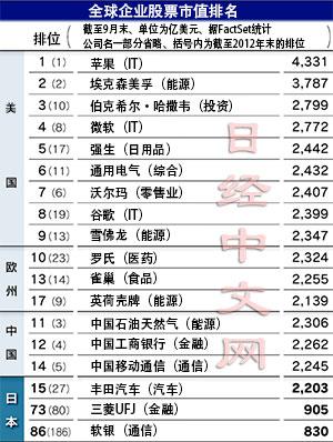 外媒报道中国企业跌出全球市值排名前十 美国