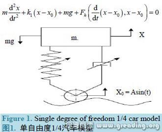 利用matlab/simulink构建了系统的仿真模型,改变路面激励参数模拟混沌