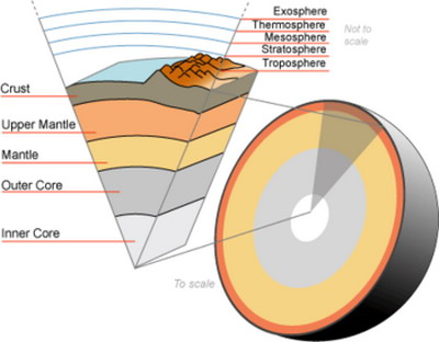 左图是地震波波速与地球内部构造图,右图是我国东部部分地区地壳等 图