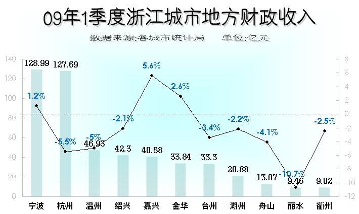 财政收入_河南郑州财政金融学院_浙江省年财政收入