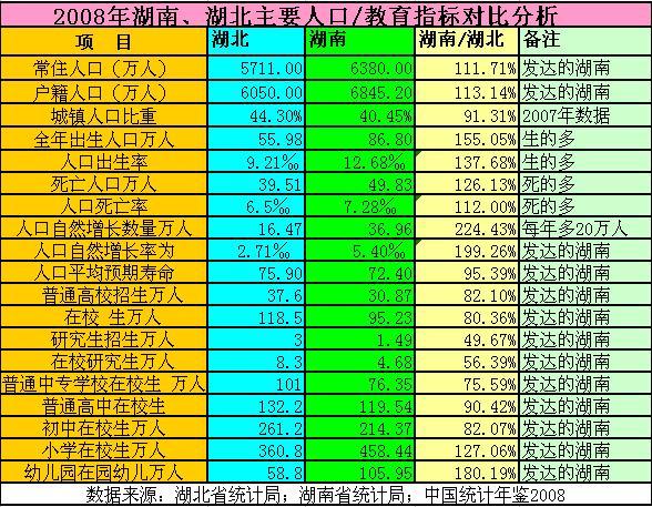 财务指标分析模板_人口指标分析