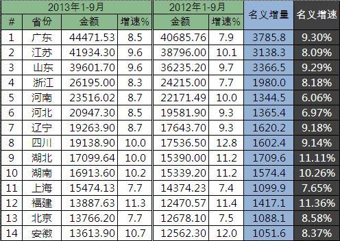 世界各国gdp排名_吉林人均gdp