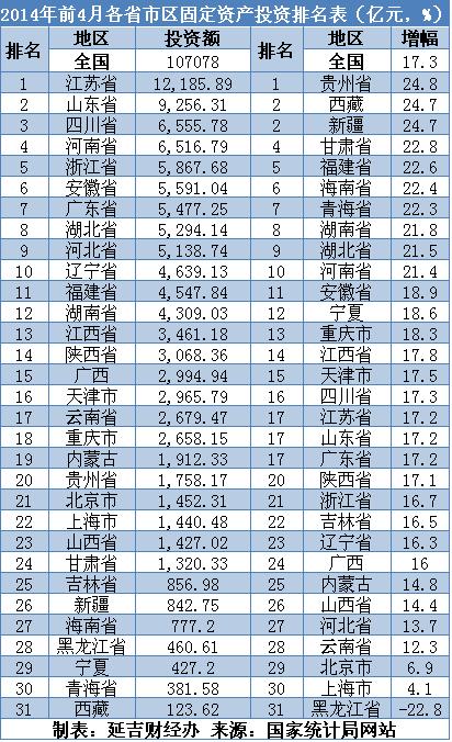 【2012年中国主要城市的固定资产投资额排行】 - shmhysmwx - sxx的博客