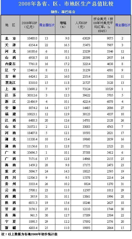 2008年全球人均gdp_人均gdp排名_2008年人均gdp